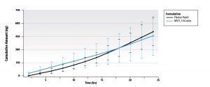 Epoladerm In Vitro Permeation Testing