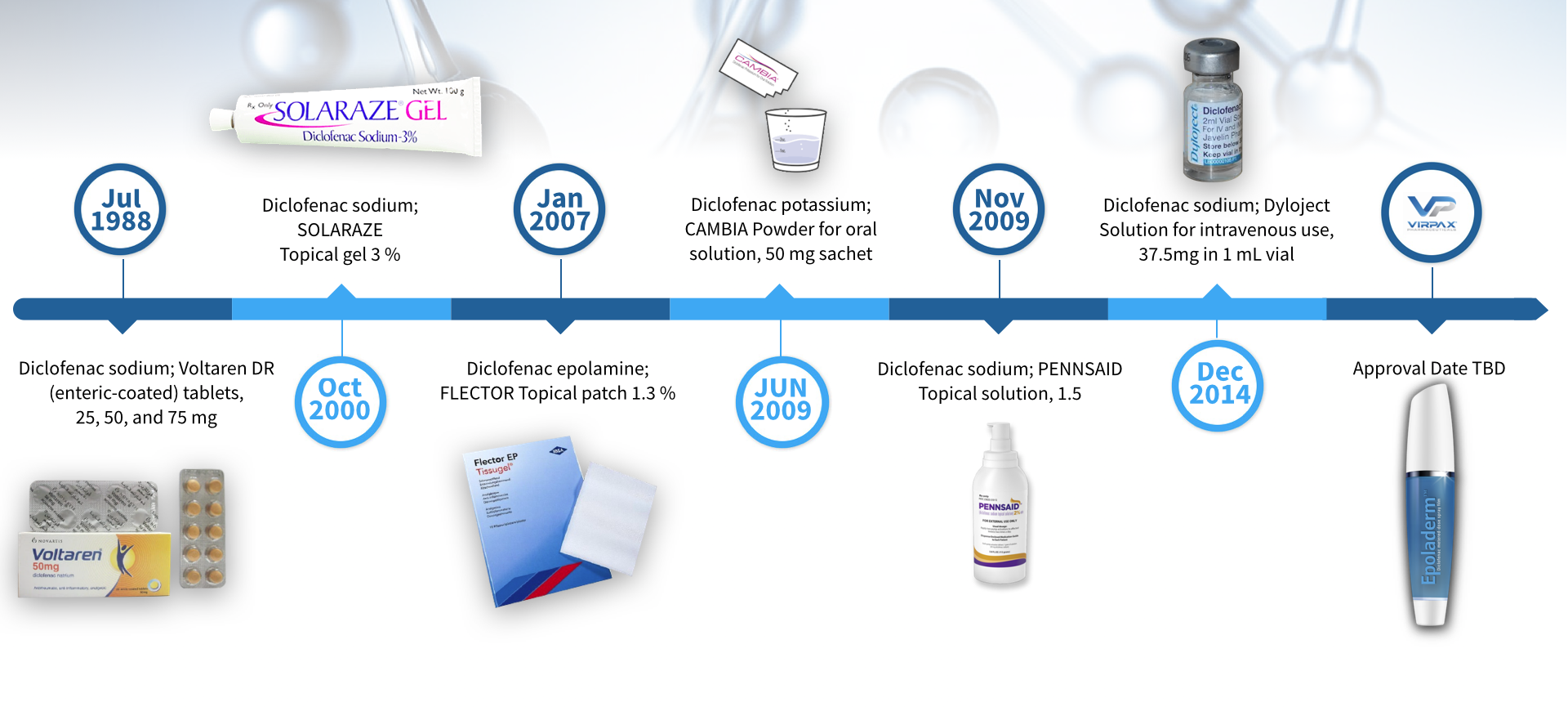 Evolution of Diclofenac Products Using Pharmaceutical Technology